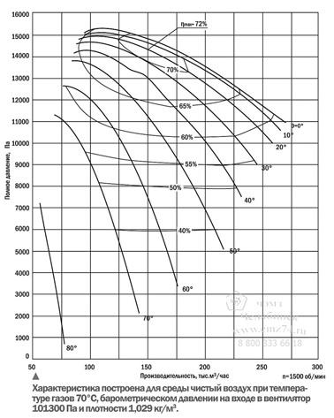 Аэродинамические характеристики вентилятора ВВР-18 на сайте ЧЭМЗ