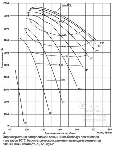 Аэродинамические характеристики вентилятора ВВР-22 на сайте ЧЭМЗ