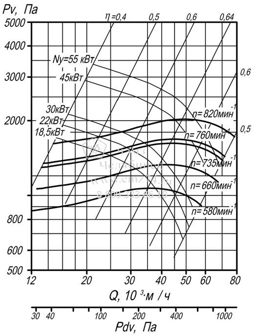 Аэродинамические характеристики вентилятора Ц 9-55-10 на сайте ЧЭМЗ