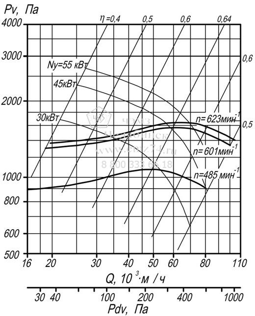 Аэродинамические характеристики вентилятора Ц 9-55-12,5 на сайте ЧЭМЗ