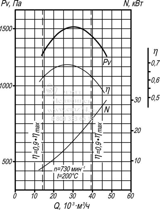 Аэродинамические характеристики дымососа Д-12 на сайте ЧЭМЗ