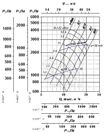 Аэродинамические характеристики вентилятора ВР 280-46-5 на сайте ЧЭМЗ