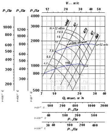 Аэродинамические характеристики вентилятора ВР 280-46-6,3 на сайте ЧЭМЗ
