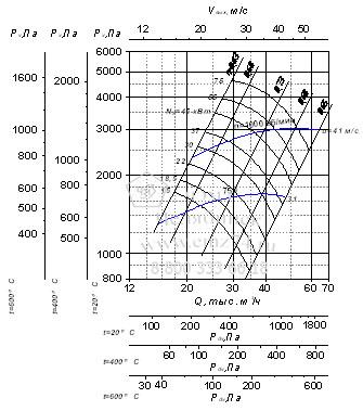 Аэродинамические характеристики вентилятора ВР 280-46-8 на сайте ЧЭМЗ