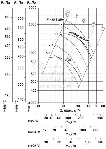 Аэродинамические характеристики вентилятора ВР 85-77 ДУ №10 на сайте ЧЭМЗ