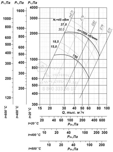 Аэродинамические характеристики вентилятора ВР 85-77 ДУ №11,2 на сайте ЧЭМЗ