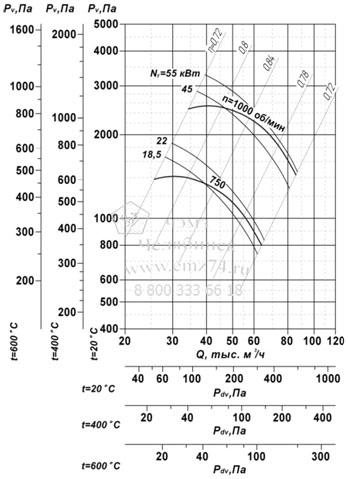 Аэродинамические характеристики вентилятора ВР 85-77 ДУ №12,5 на сайте ЧЭМЗ