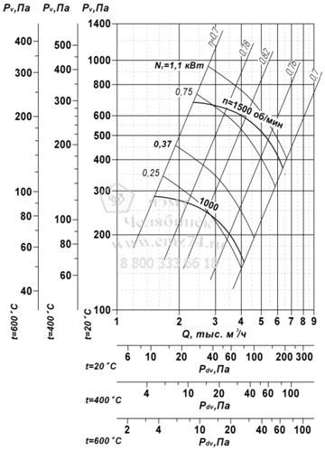 Аэродинамические характеристики вентилятора ВР 85-77 ДУ №4,5 на сайте ЧЭМЗ