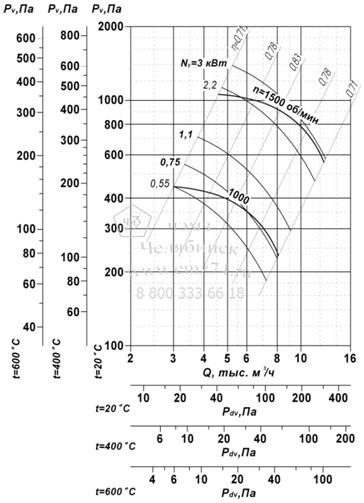 Аэродинамические характеристики вентилятора ВР 85-77 ДУ №5,6 на сайте ЧЭМЗ