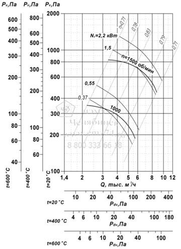 Аэродинамические характеристики вентилятора ВР 85-77 ДУ №5 на сайте ЧЭМЗ