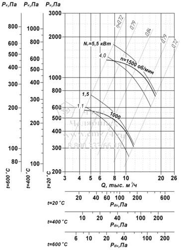 Аэродинамические характеристики вентилятора ВР 85-77 ДУ №6,3 на сайте ЧЭМЗ