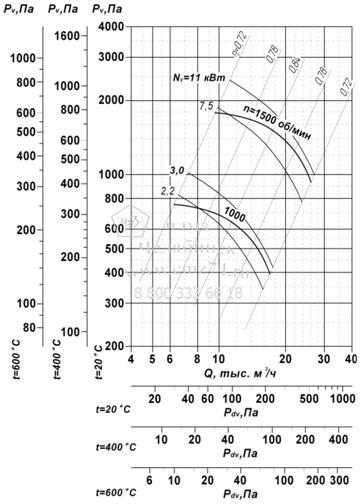 Аэродинамические характеристики вентилятора ВР 85-77 ДУ №7,1 на сайте ЧЭМЗ
