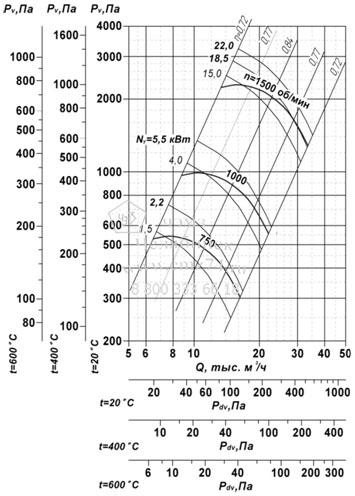 Аэродинамические характеристики вентилятора ВР 85-77 ДУ №8 на сайте ЧЭМЗ