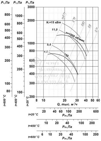 Аэродинамические характеристики вентилятора ВР 85-77 ДУ №9 на сайте ЧЭМЗ