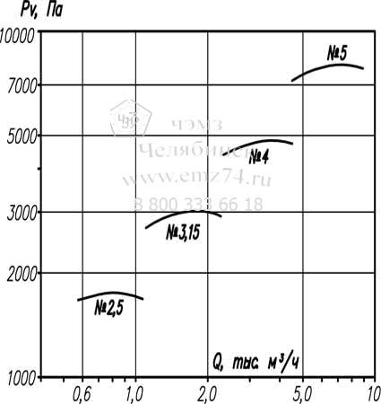 Аэродинамические характеристики вентилятора ВР 12-26-3,5 на сайте ЧЭМЗ