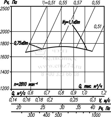 Аэродинамические характеристики вентилятора ВР 12-26-2,5 на сайте ЧЭМЗ
