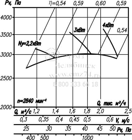 Аэродинамические характеристики вентилятора ВР 12-26-3,15 на сайте ЧЭМЗ
