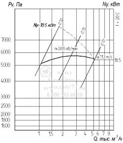 Аэродинамические характеристики вентилятора ВР 12-26-4,5 на сайте ЧЭМЗ