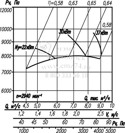 Аэродинамические характеристики вентилятора ВР 12-26-5 на сайте ЧЭМЗ