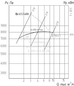 Аэродинамические характеристики вентилятора ВР 12-26-5,5 на сайте ЧЭМЗ