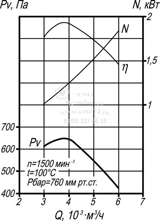 Аэродинамические характеристики дымососа Д-3,5 на сайте ЧЭМЗ