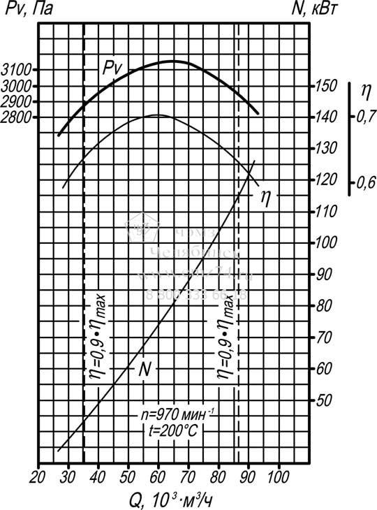 Аэродинамические характеристики дымососа Д-13,5 на сайте ЧЭМЗ