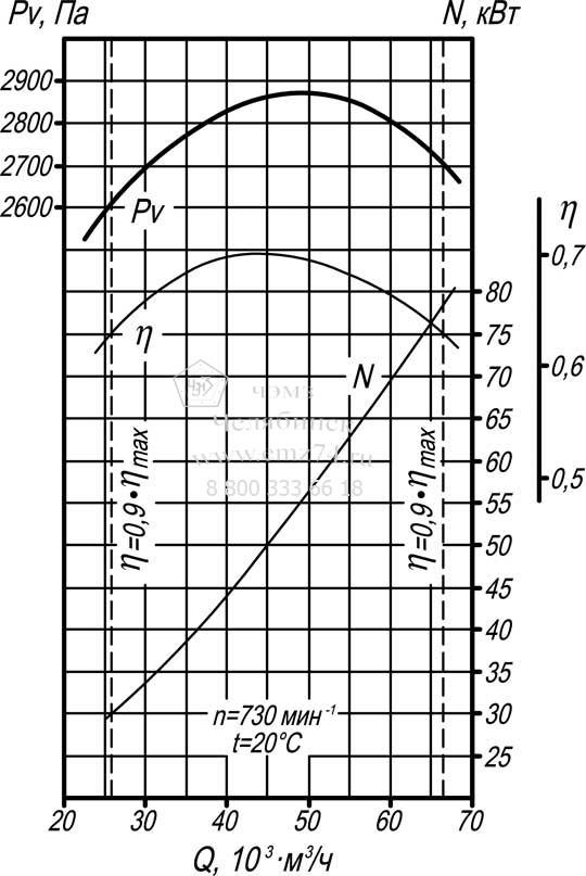 Аэродинамические характеристики дымососа ВД-13,5 на сайте ЧЭМЗ