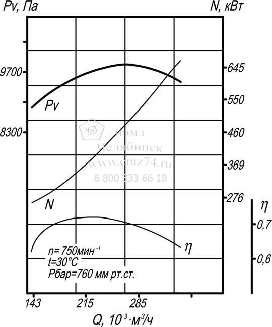 Аэродинамические характеристики дымососа Д-20 на сайте ЧЭМЗ