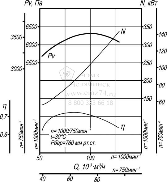 Аэродинамические характеристики дымососа ВД-15,5 на сайте ЧЭМЗ