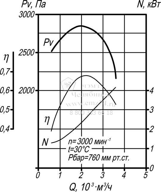 Аэродинамические характеристики дымососа ВД-3,5 на сайте ЧЭМЗ
