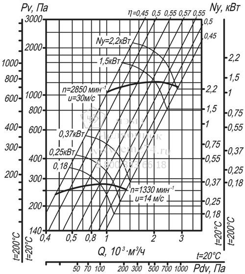Аэродинамические характеристики вентилятора ВЦ 14-46-2 на сайте ЧЭМЗ