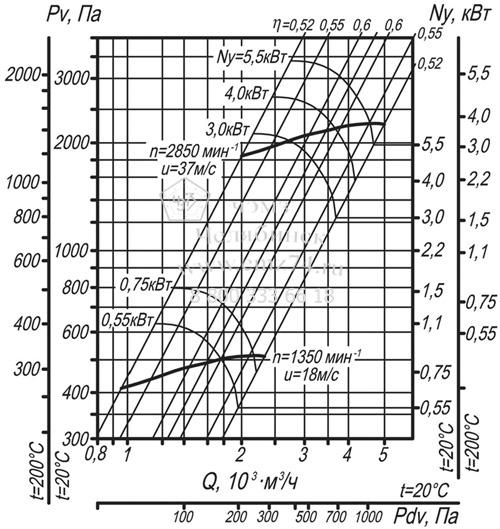 Аэродинамические характеристики вентилятора ВЦ 14-46-2,5 на сайте ЧЭМЗ