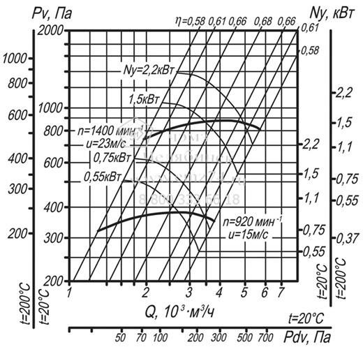 Аэродинамические характеристики вентилятора ВЦ 14-46-3,15 на сайте ЧЭМЗ
