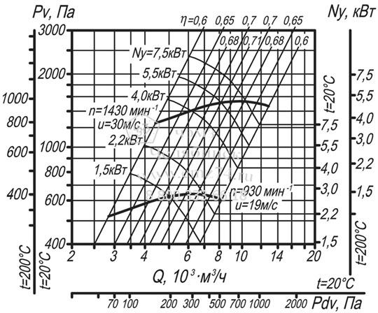 Аэродинамические характеристики вентилятора ВЦ 14-46-4 на сайте ЧЭМЗ