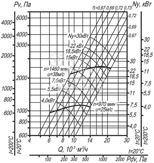Аэродинамические характеристики вентилятора ВЦ 14-46-5 на сайте ЧЭМЗ