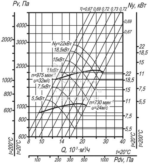 Аэродинамические характеристики вентилятора ВЦ 14-46-6,3 на сайте ЧЭМЗ