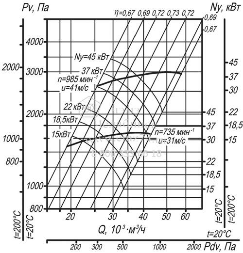 Аэродинамические характеристики вентилятора ВЦ 14-46-8 на сайте ЧЭМЗ