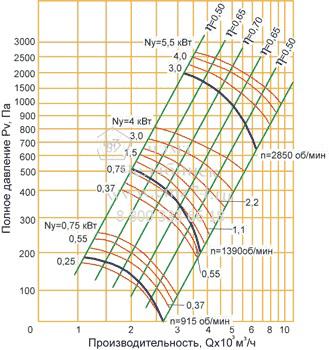 Аэродинамические характеристики вентилятора ВЦ 4-75-4 на сайте ЧЭМЗ