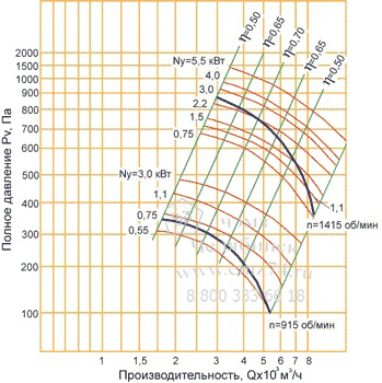 Аэродинамические характеристики вентилятора ВЦ 4-75-5 на сайте ЧЭМЗ