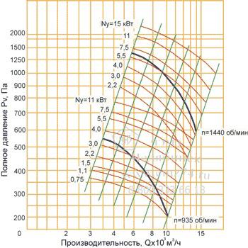 Аэродинамические характеристики вентилятора ВЦ 4-75-6,3 на сайте ЧЭМЗ
