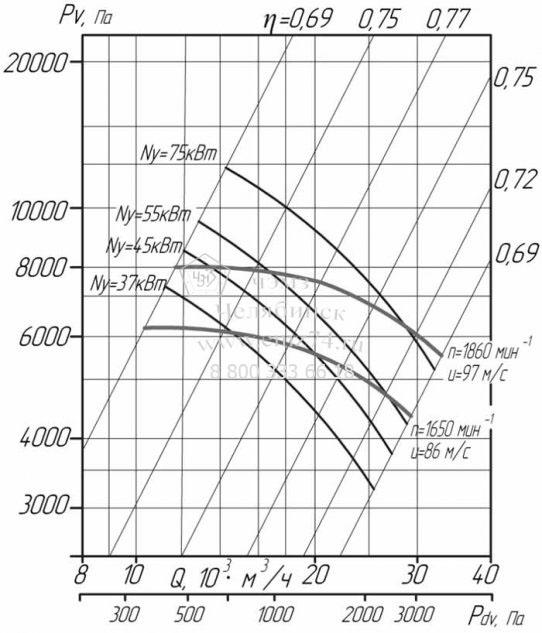 Аэродинамические характеристики вентилятора ВЦ 6-28-10 на сайте ЧЭМЗ