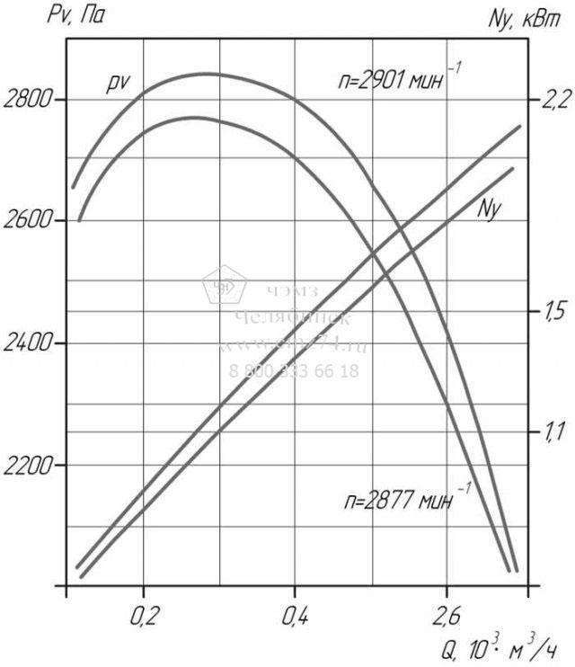 Аэродинамические характеристики вентилятора ВЦ 6-28-4 на сайте ЧЭМЗ