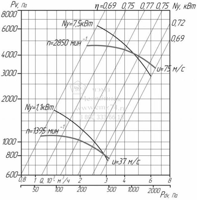 Аэродинамические характеристики вентилятора ВЦ 6-28-5 на сайте ЧЭМЗ