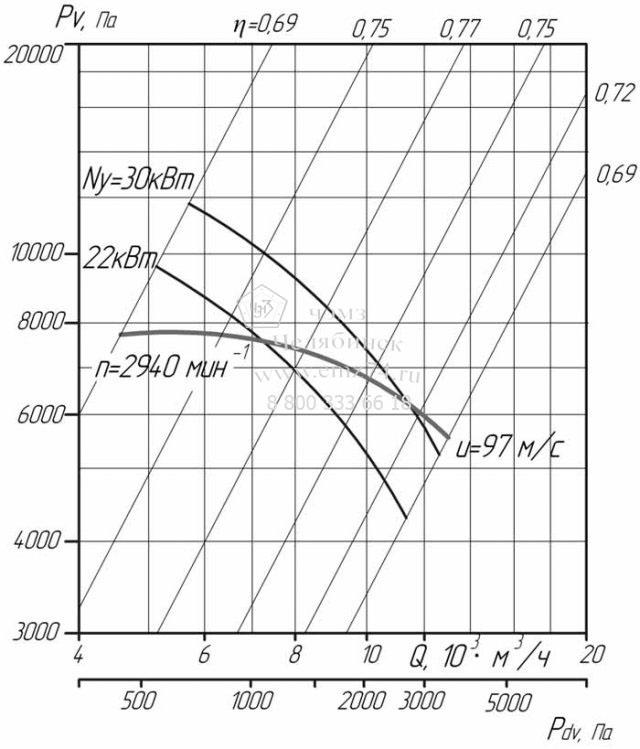 Аэродинамические характеристики вентилятора ВЦ 6-28-6,3 на сайте ЧЭМЗ