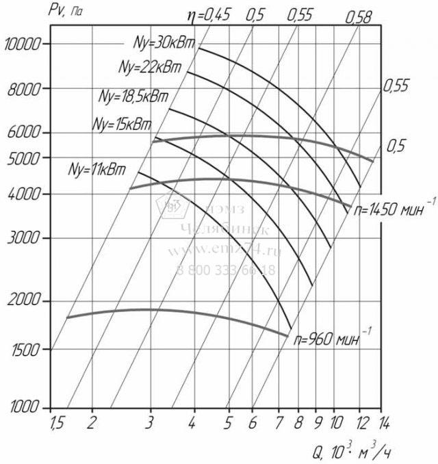 Аэродинамические характеристики вентилятора ВЦ 6-28-8 на сайте ЧЭМЗ