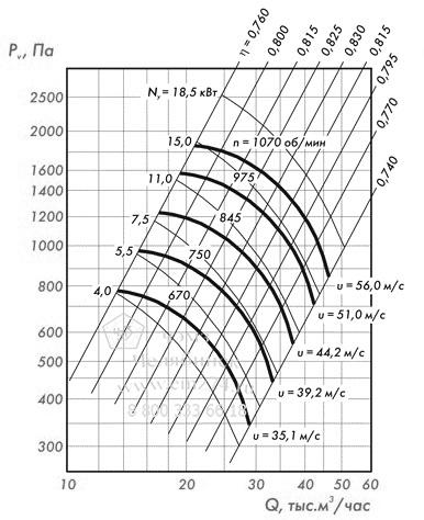 Аэродинамические характеристики вентилятора ВЦ 4-75-10 (исп.5) на сайте ЧЭМЗ