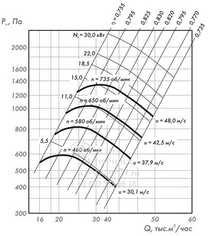 Аэродинамические характеристики вентилятора ВЦ 4-75-12,5 (исп.5) на сайте ЧЭМЗ