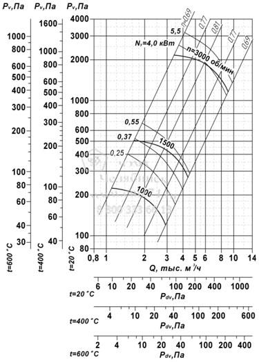 Аэродинамические характеристики вентилятора ВР 85-77 ДУ №4 на сайте ЧЭМЗ