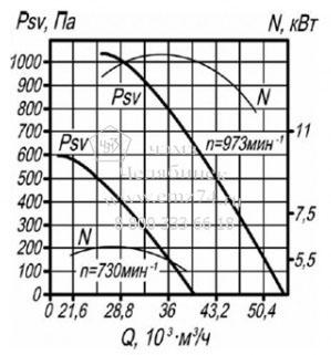 Аэродинамические характеристики вентилятора ВКРМ №10 на сайте ЧЭМЗ