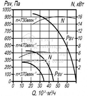 Аэродинамические характеристики вентилятора ВКРМ №12,5 на сайте ЧЭМЗ